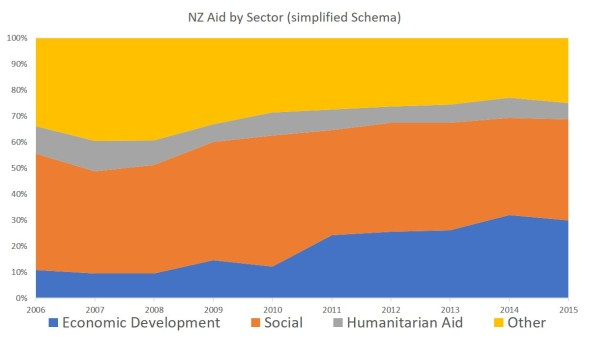 nz aid by sector